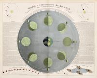 Phases et mouvemens de la lune
