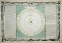 Systême de Copernic.