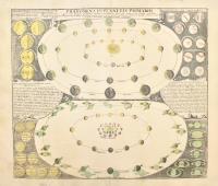 Phaenomena in planetis primariis. Quae facies diversas, ex illorum phasibus, maculis et fasciis …